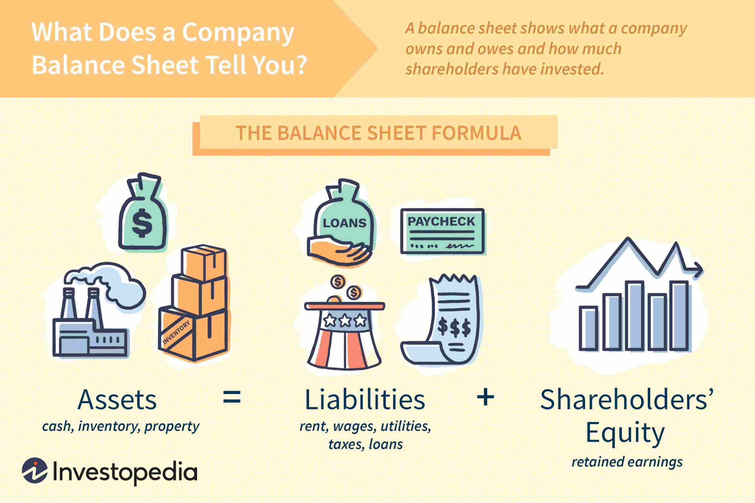How to Make a Simple Balance Sheet for the Company