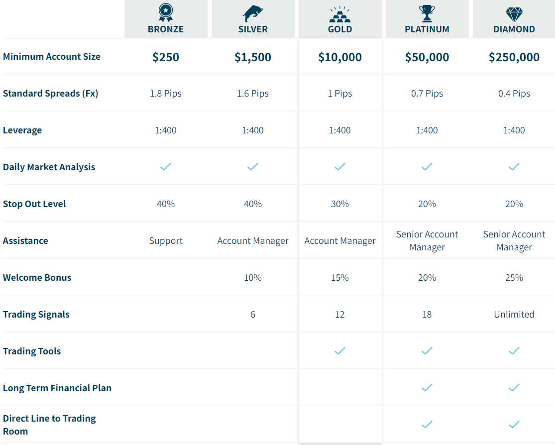 Axia Investments account types